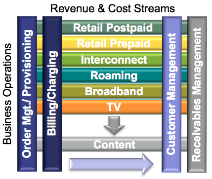 Revenue, cost and process stream analysis